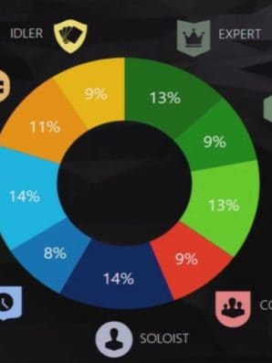 Microsoft Survey Determines The Diversity of Gamers